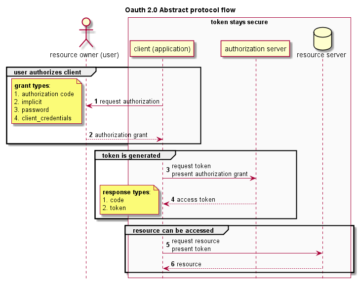 OAuth 2.0 abstract protocol flow
